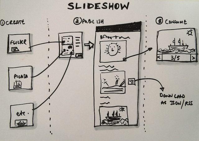 Wireframes with User Flows